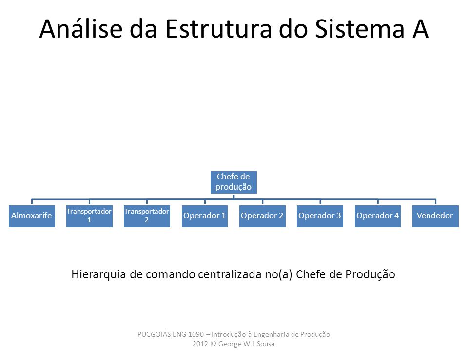 Análise da Estrutura do Sistema A