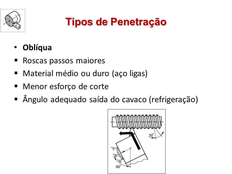 Tipos de Penetração Oblíqua Roscas passos maiores