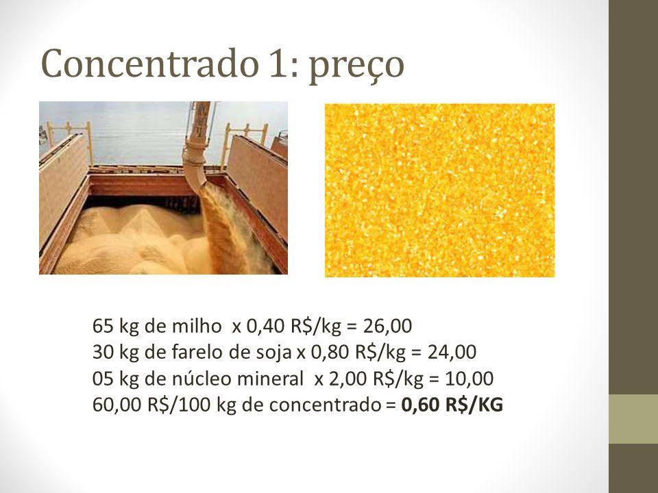 Concentrado 1: preço 65 kg de milho x 0,40 R$/kg = 26,00