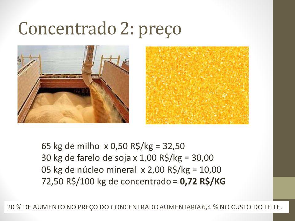 Concentrado 2: preço 65 kg de milho x 0,50 R$/kg = 32,50