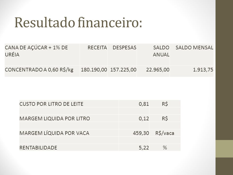 Resultado financeiro: