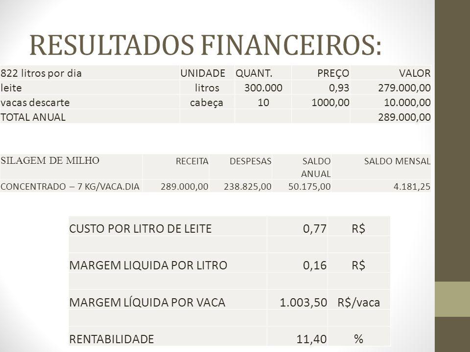 RESULTADOS FINANCEIROS: