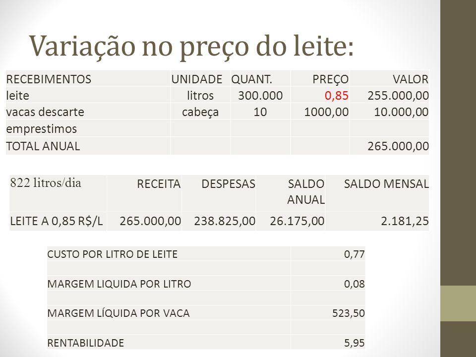 Variação no preço do leite: