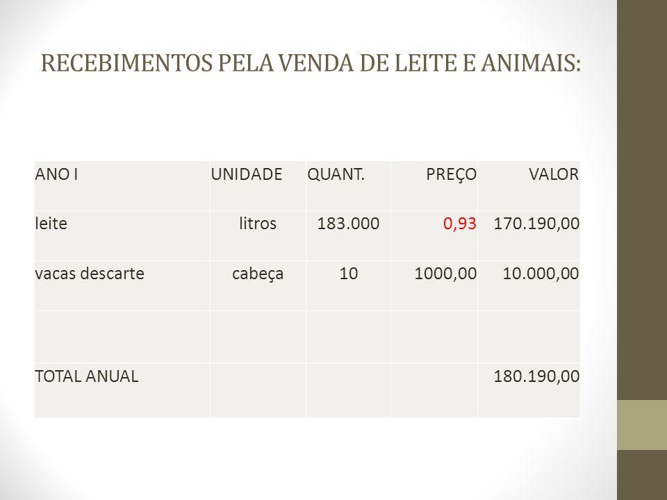 RECEBIMENTOS PELA VENDA DE LEITE E ANIMAIS: