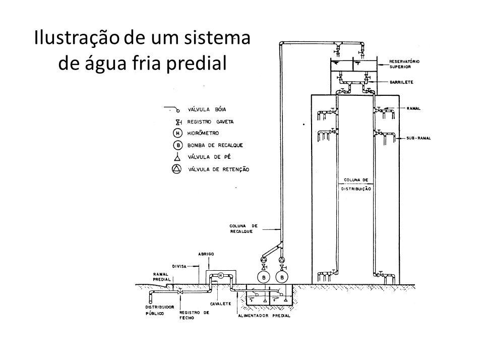 Ilustração de um sistema de água fria predial