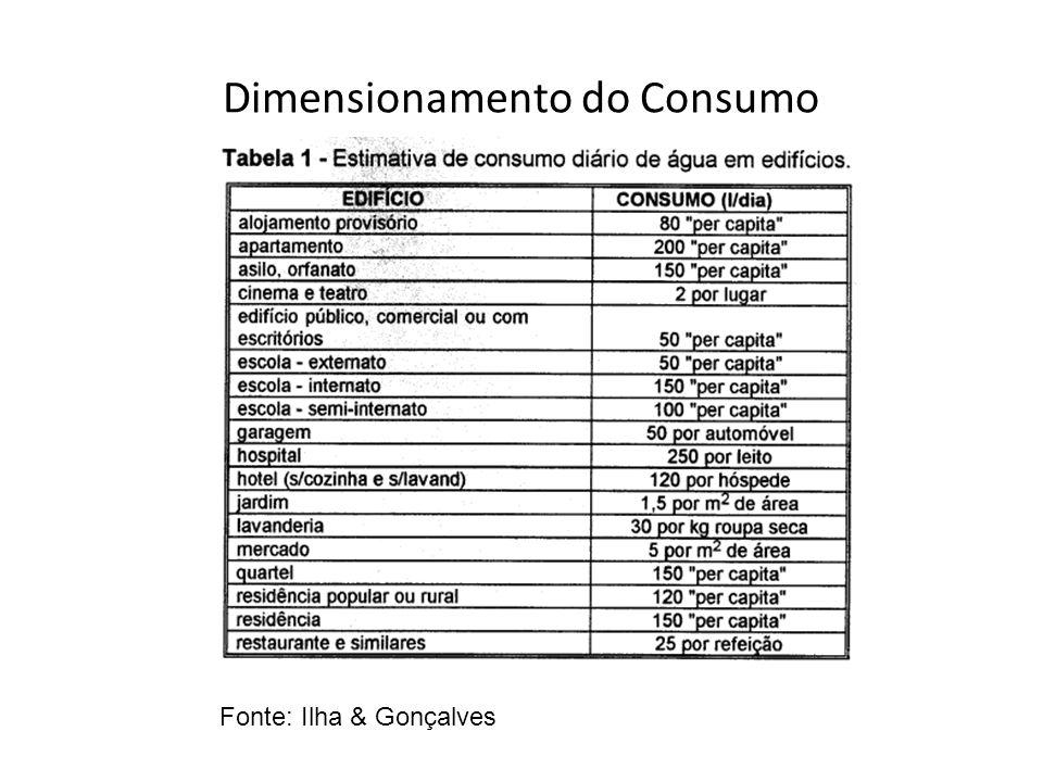 Dimensionamento do Consumo