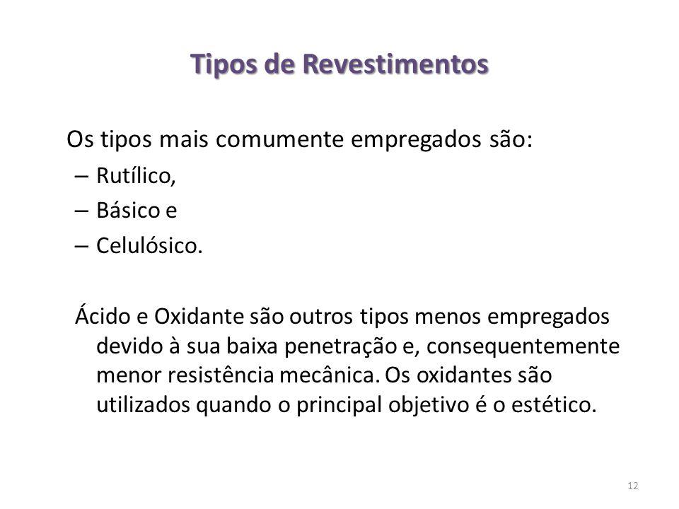 Tipos de Revestimentos