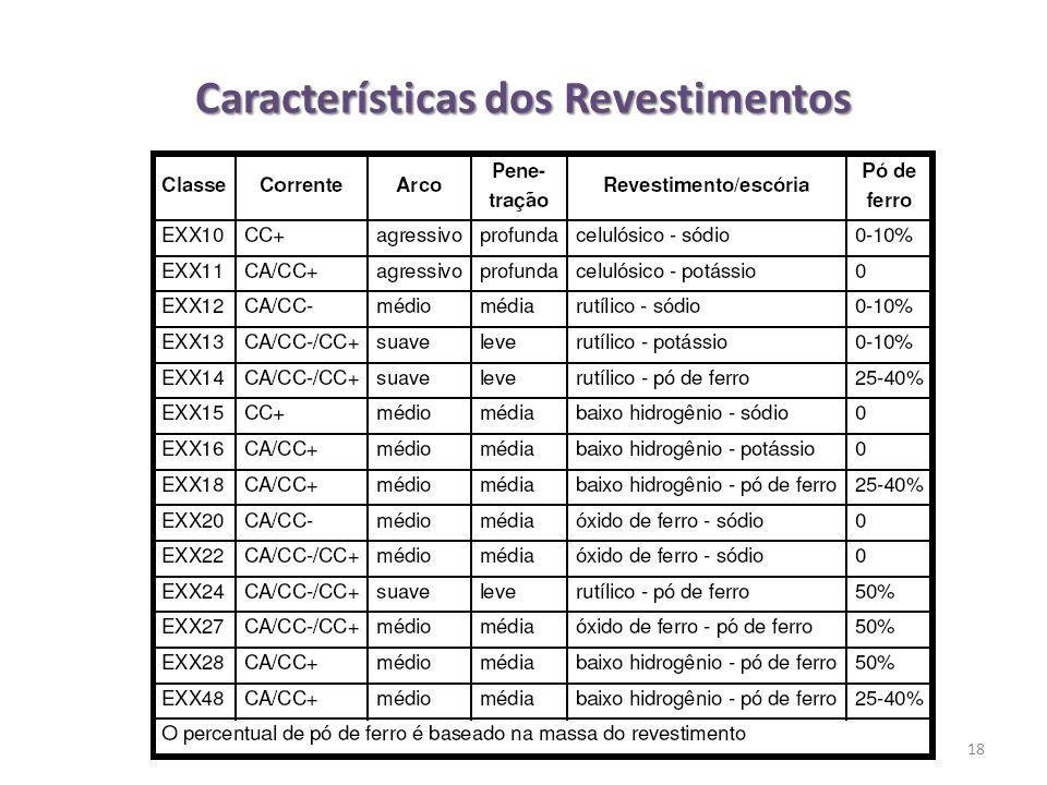 Características dos Revestimentos