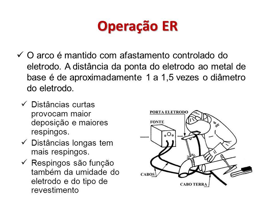 Operação ER