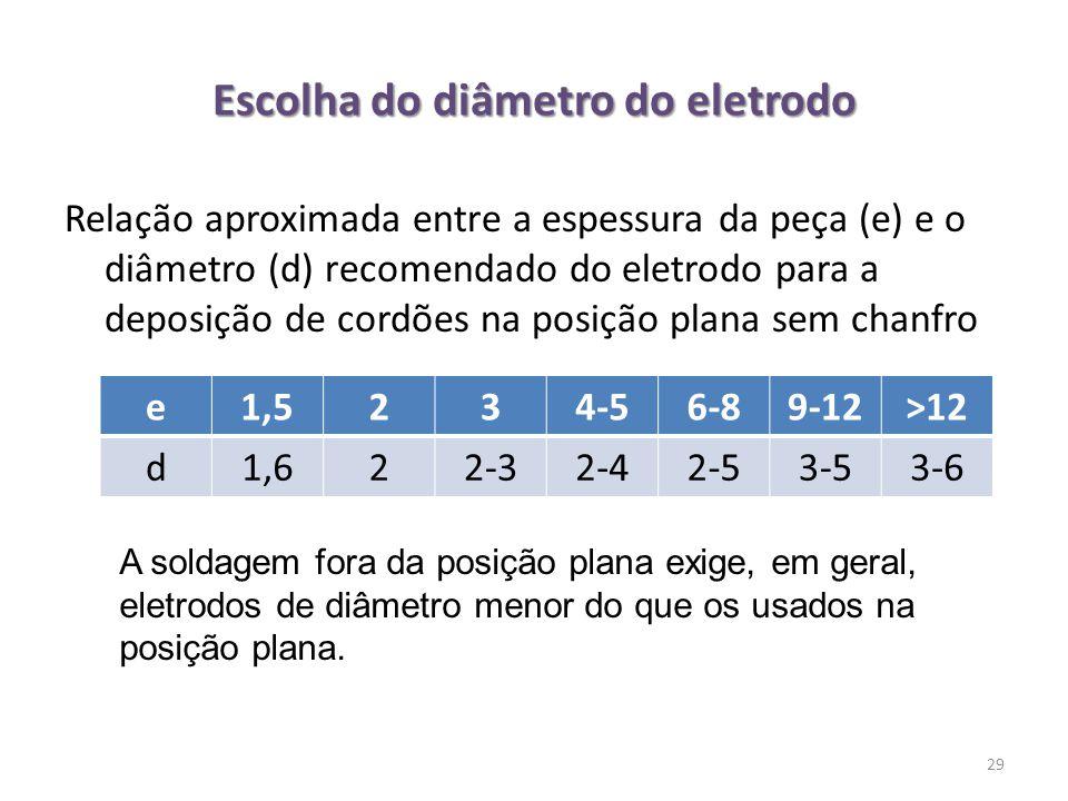 Escolha do diâmetro do eletrodo