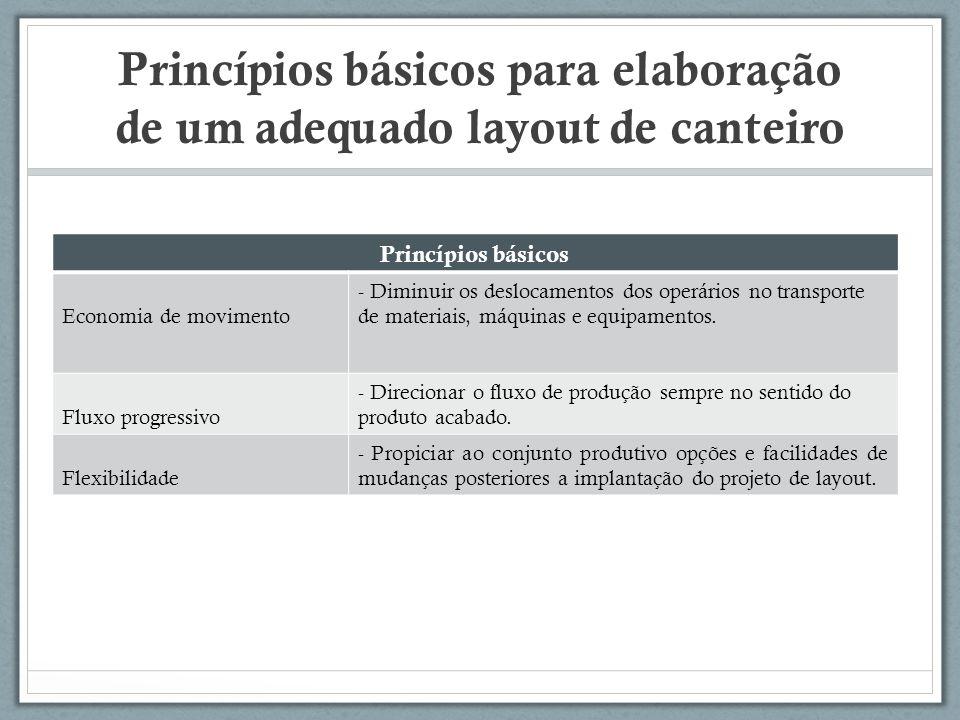 Princípios básicos para elaboração de um adequado layout de canteiro