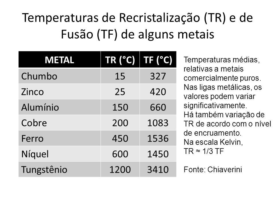 Temperaturas de Recristalização (TR) e de Fusão (TF) de alguns metais
