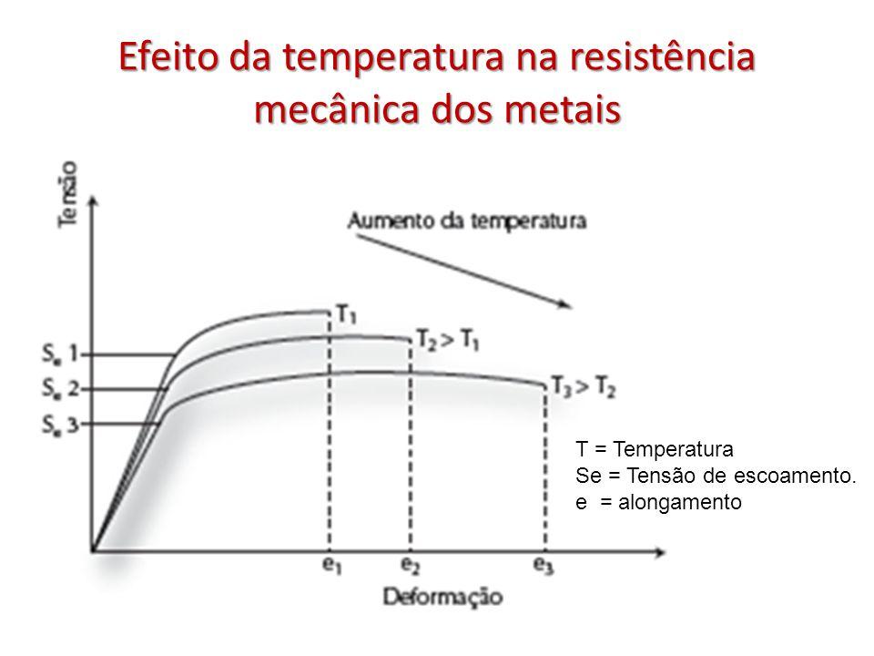 Efeito da temperatura na resistência mecânica dos metais