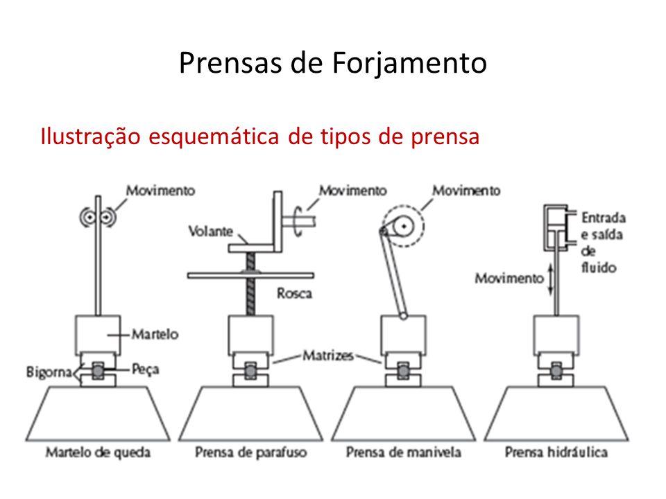 Prensas de Forjamento Ilustração esquemática de tipos de prensa