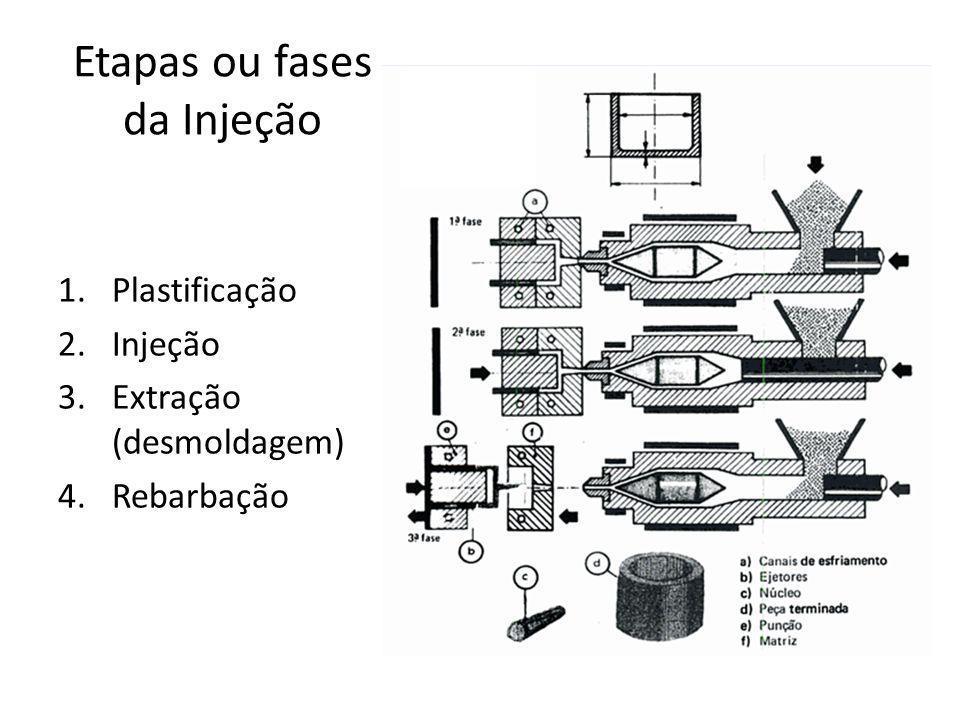 Etapas ou fases da Injeção