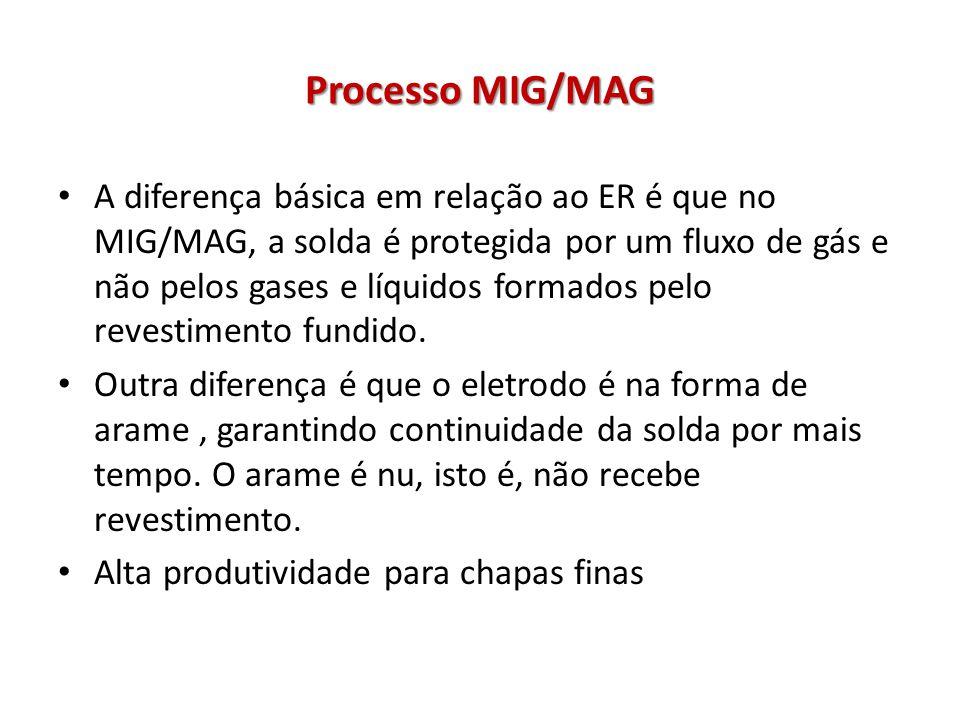Processo MIG/MAG