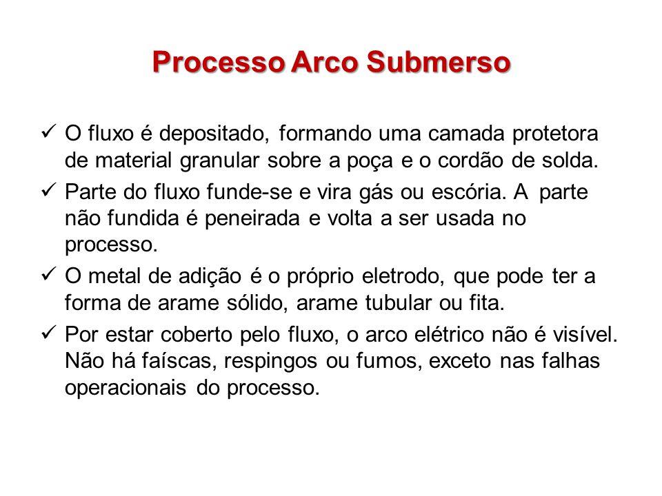Processo Arco Submerso