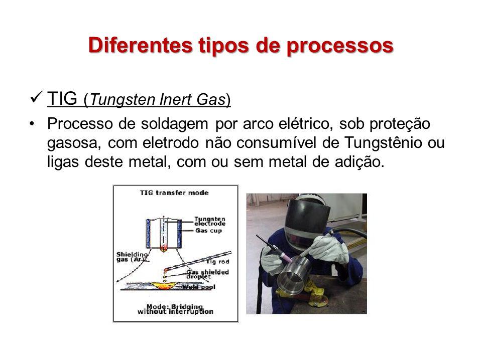 Diferentes tipos de processos