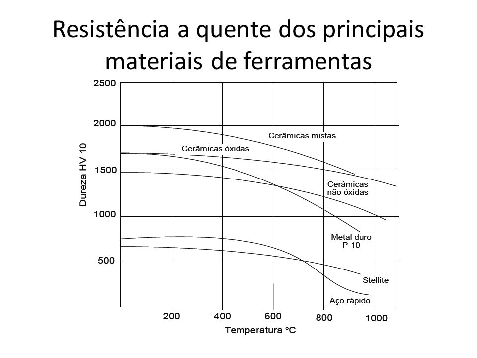 Resistência a quente dos principais materiais de ferramentas