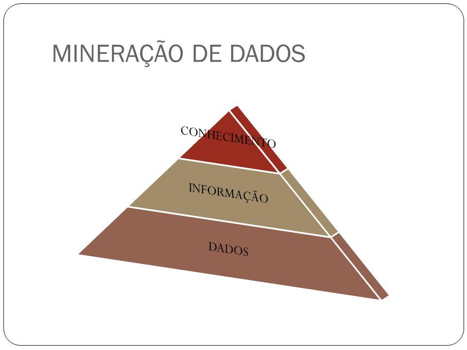 MINERAÇÃO DE DADOS CONHECIMENTO INFORMAÇÃO DADOS