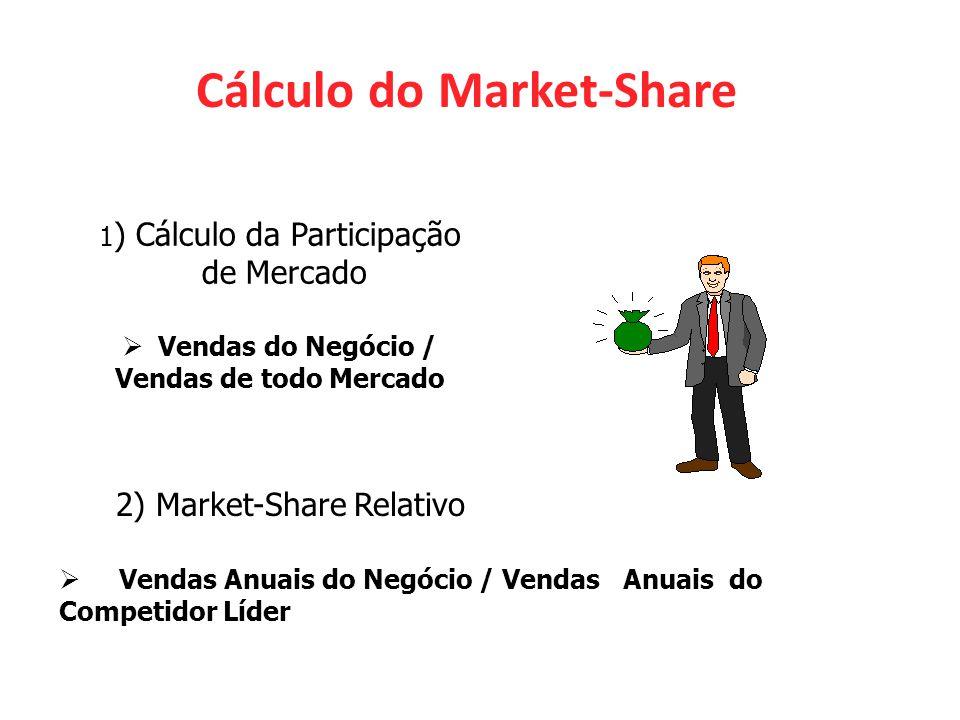 Vendas do Negócio / Vendas de todo Mercado