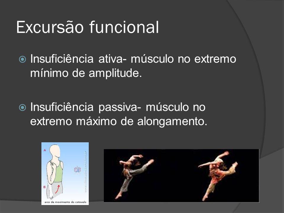 Excursão funcional Insuficiência ativa- músculo no extremo mínimo de amplitude.
