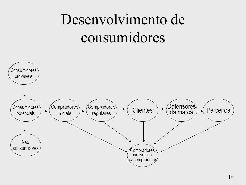 Desenvolvimento de consumidores