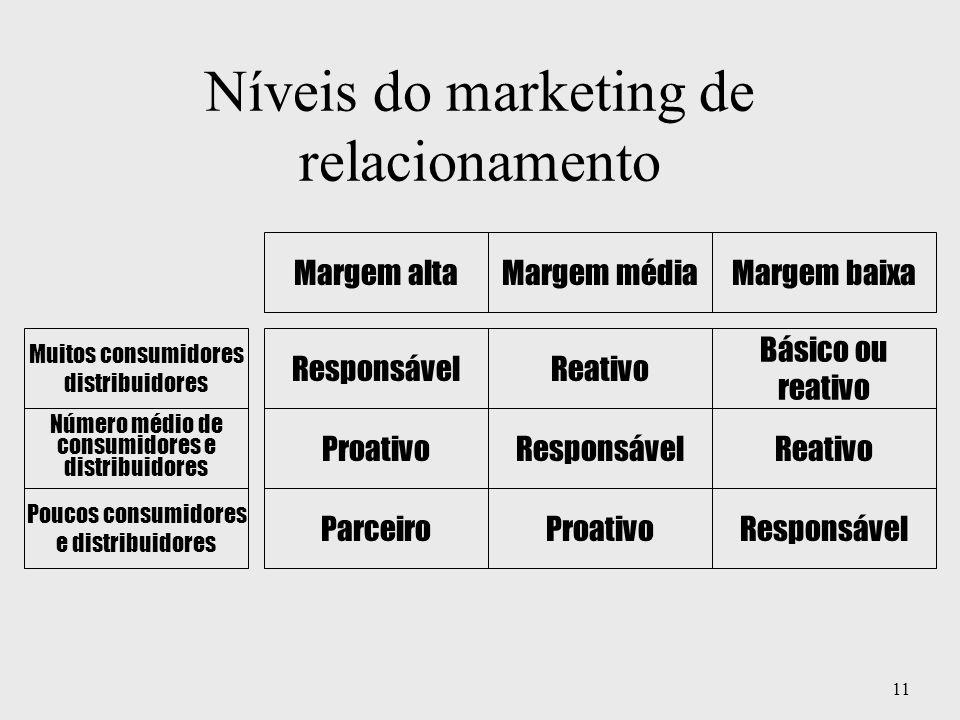 Níveis do marketing de relacionamento