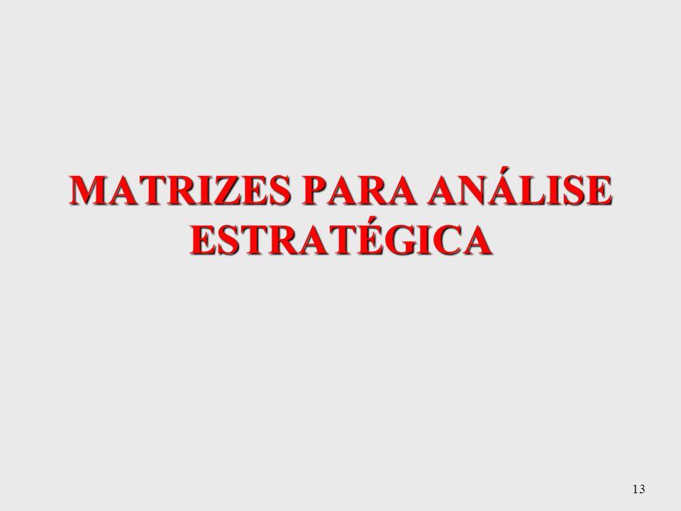 MATRIZES PARA ANÁLISE ESTRATÉGICA