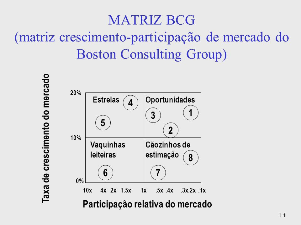 MATRIZ BCG (matriz crescimento-participação de mercado do Boston Consulting Group)