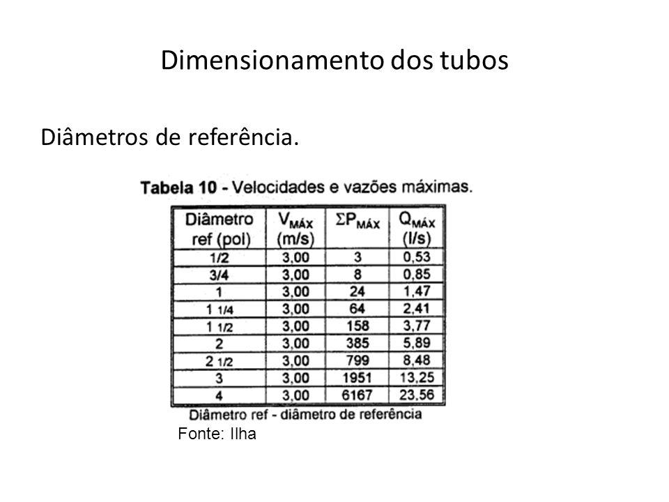 Dimensionamento dos tubos