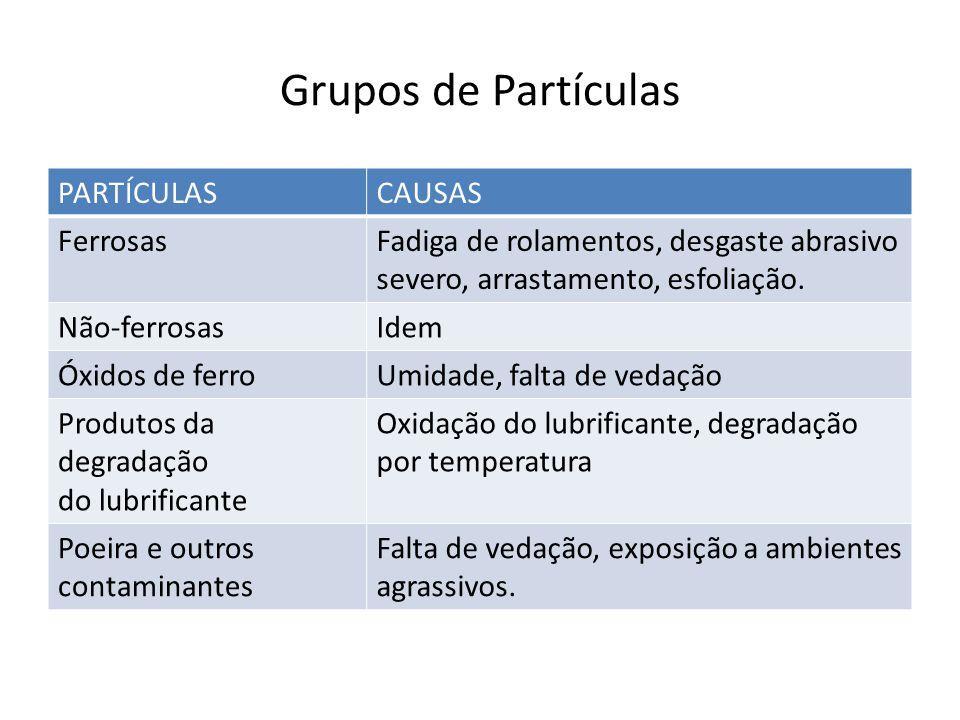 Grupos de Partículas PARTÍCULAS CAUSAS Ferrosas