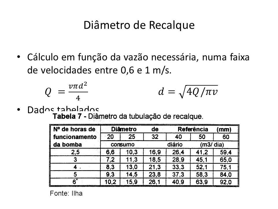 Diâmetro de Recalque Cálculo em função da vazão necessária, numa faixa de velocidades entre 0,6 e 1 m/s.