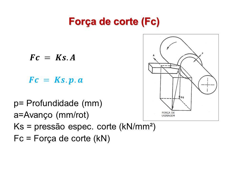Força de corte (Fc) 𝑭𝒄 = 𝑲𝒔.𝑨 𝑭𝒄 = 𝑲𝒔.𝒑.𝒂 p= Profundidade (mm) a=Avanço (mm/rot) Ks = pressão espec.