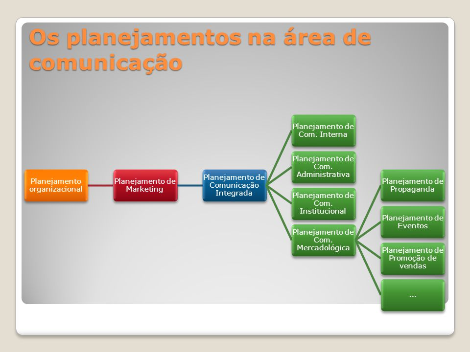 Os planejamentos na área de comunicação