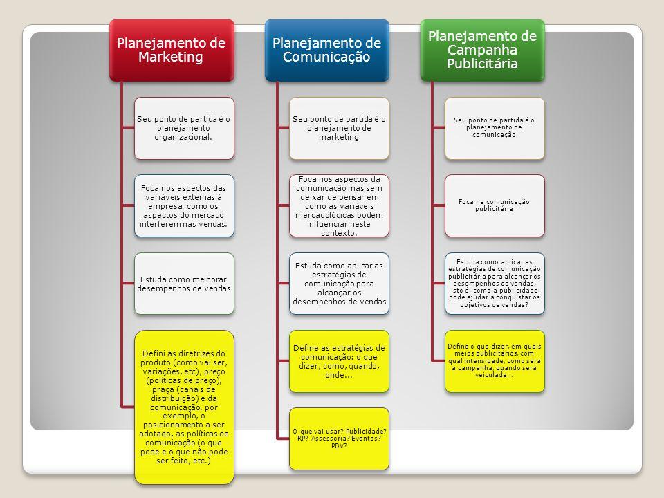 Planejamento de Marketing Planejamento de Comunicação