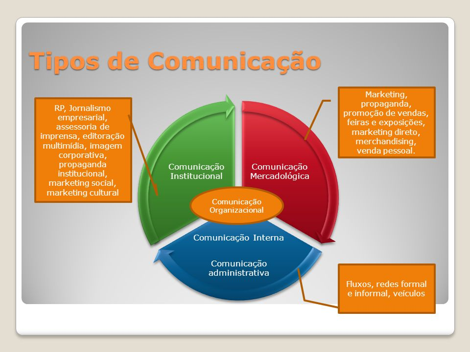 Tipos de Comunicação Comunicação Mercadológica Comunicação Interna