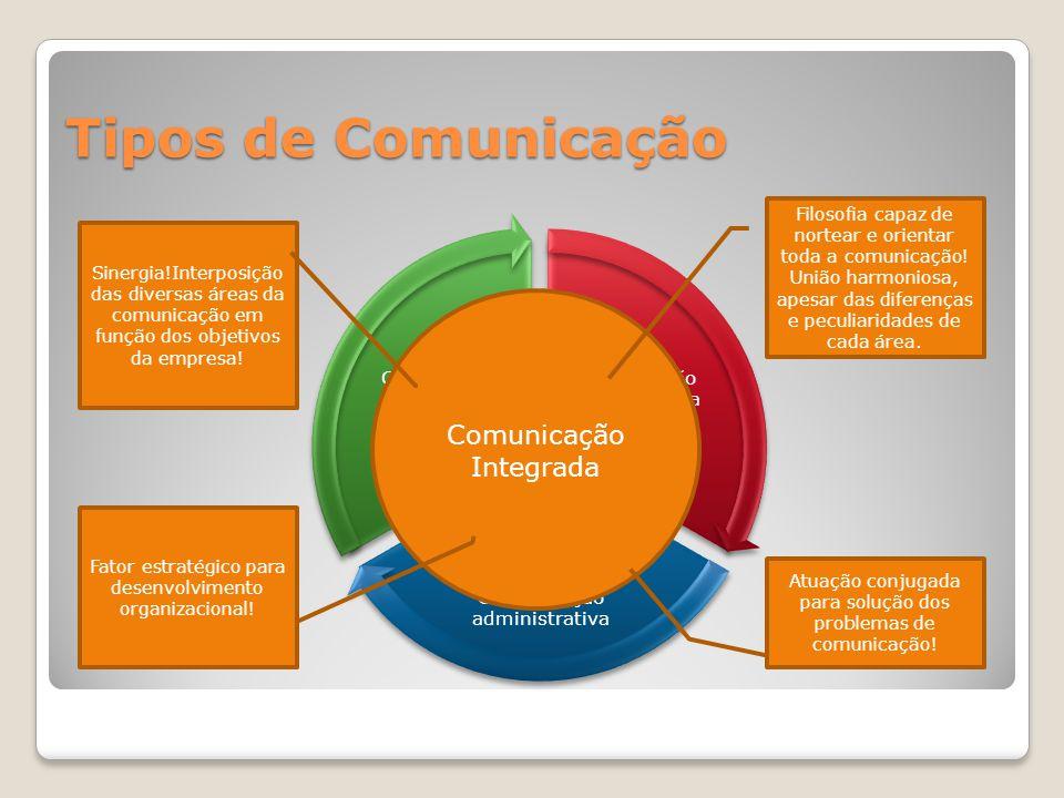 Tipos de Comunicação Comunicação Integrada Comunicação Mercadológica