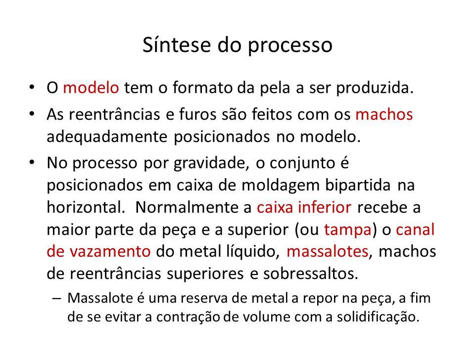 Síntese do processo O modelo tem o formato da pela a ser produzida.
