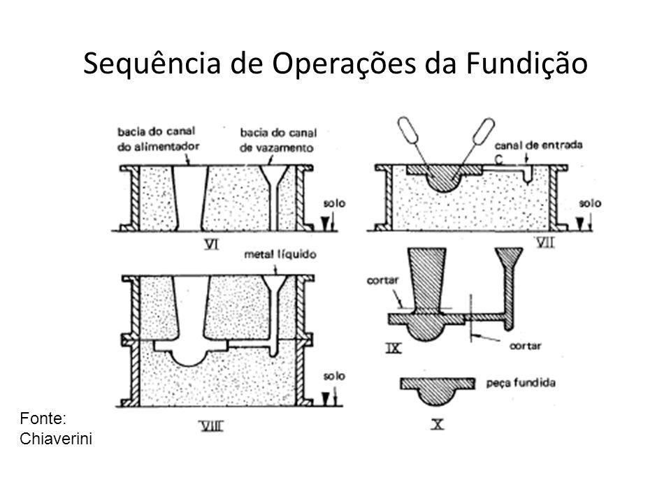 Sequência de Operações da Fundição