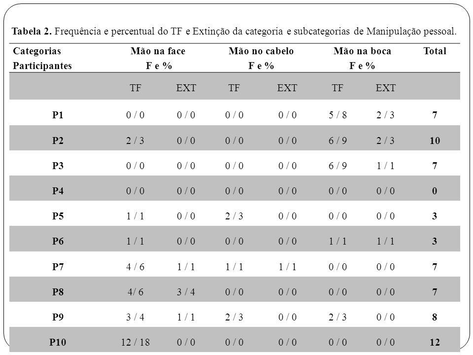 Tabela 2. Frequência e percentual do TF e Extinção da categoria e subcategorias de Manipulação pessoal.