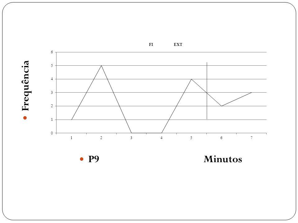 Frequência P9 Minutos