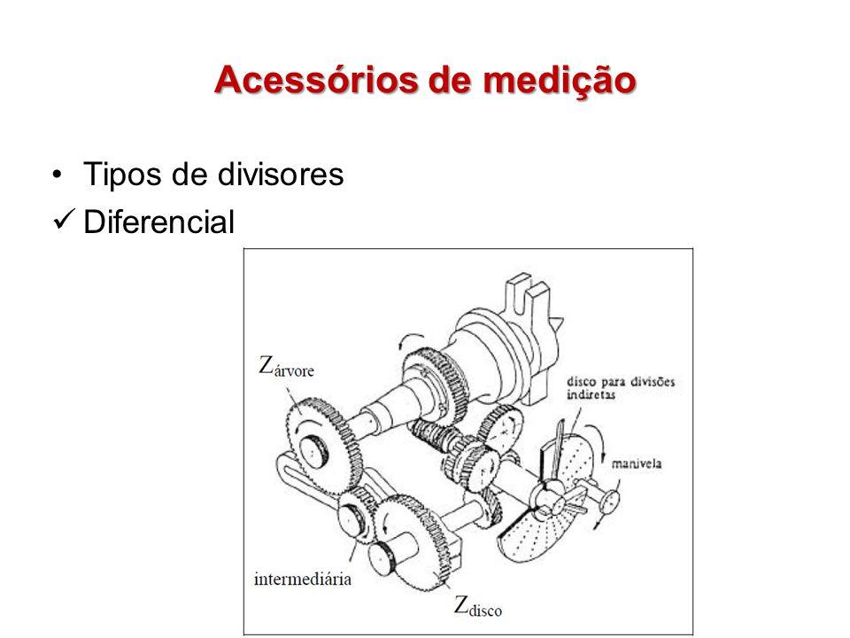 Acessórios de medição Tipos de divisores Diferencial