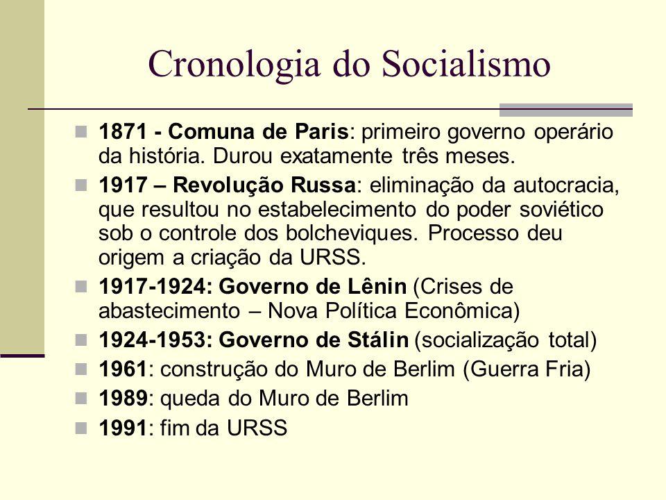 Cronologia do Socialismo