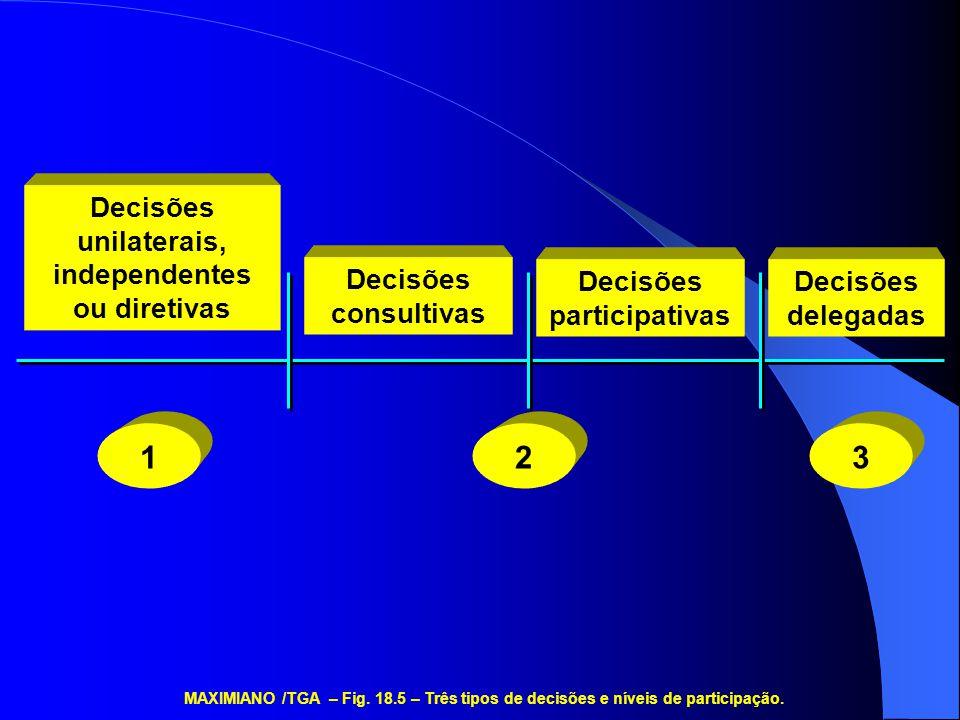 1 2 3 Decisões unilaterais, independentes ou diretivas