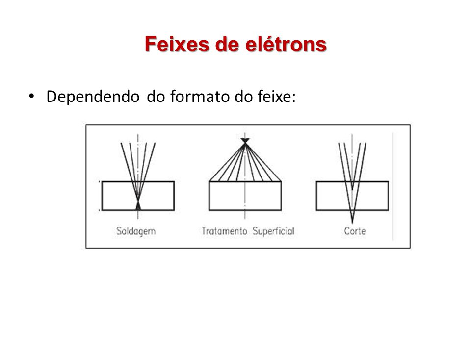 Feixes de elétrons Dependendo do formato do feixe:
