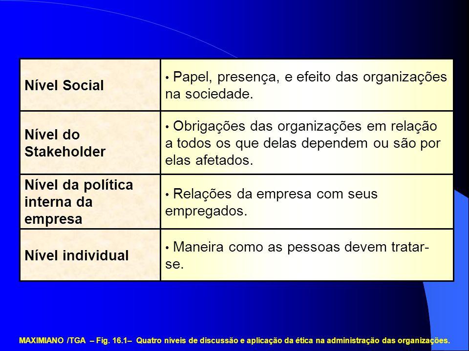 Nível da política interna da empresa Nível do Stakeholder Nível Social