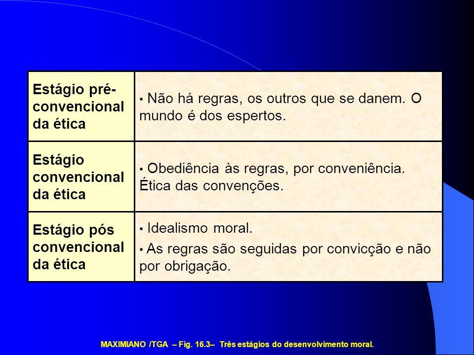 MAXIMIANO /TGA – Fig. 16.3– Três estágios do desenvolvimento moral.