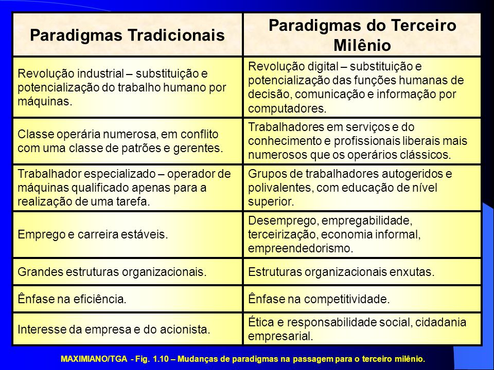 Paradigmas do Terceiro Milênio Paradigmas Tradicionais