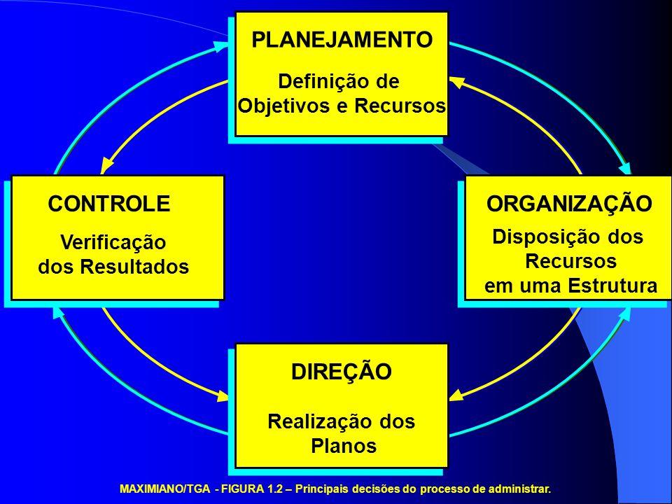 PLANEJAMENTO CONTROLE ORGANIZAÇÃO DIREÇÃO